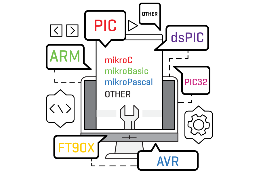 Mikroe mikroSDK architecture and language